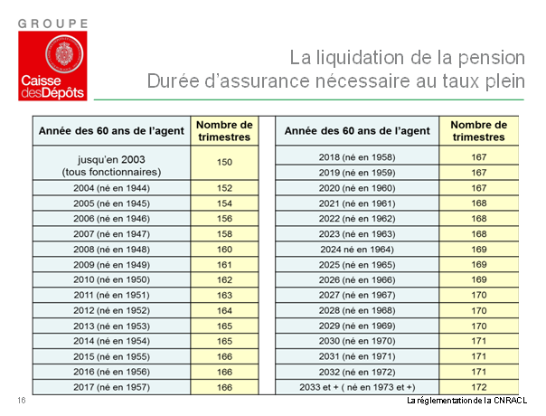 la liquidation de la pension.png/108.56Ko